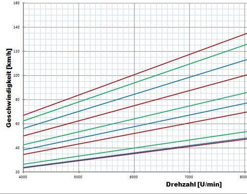 Graph Getriebe ACM 125.JPG