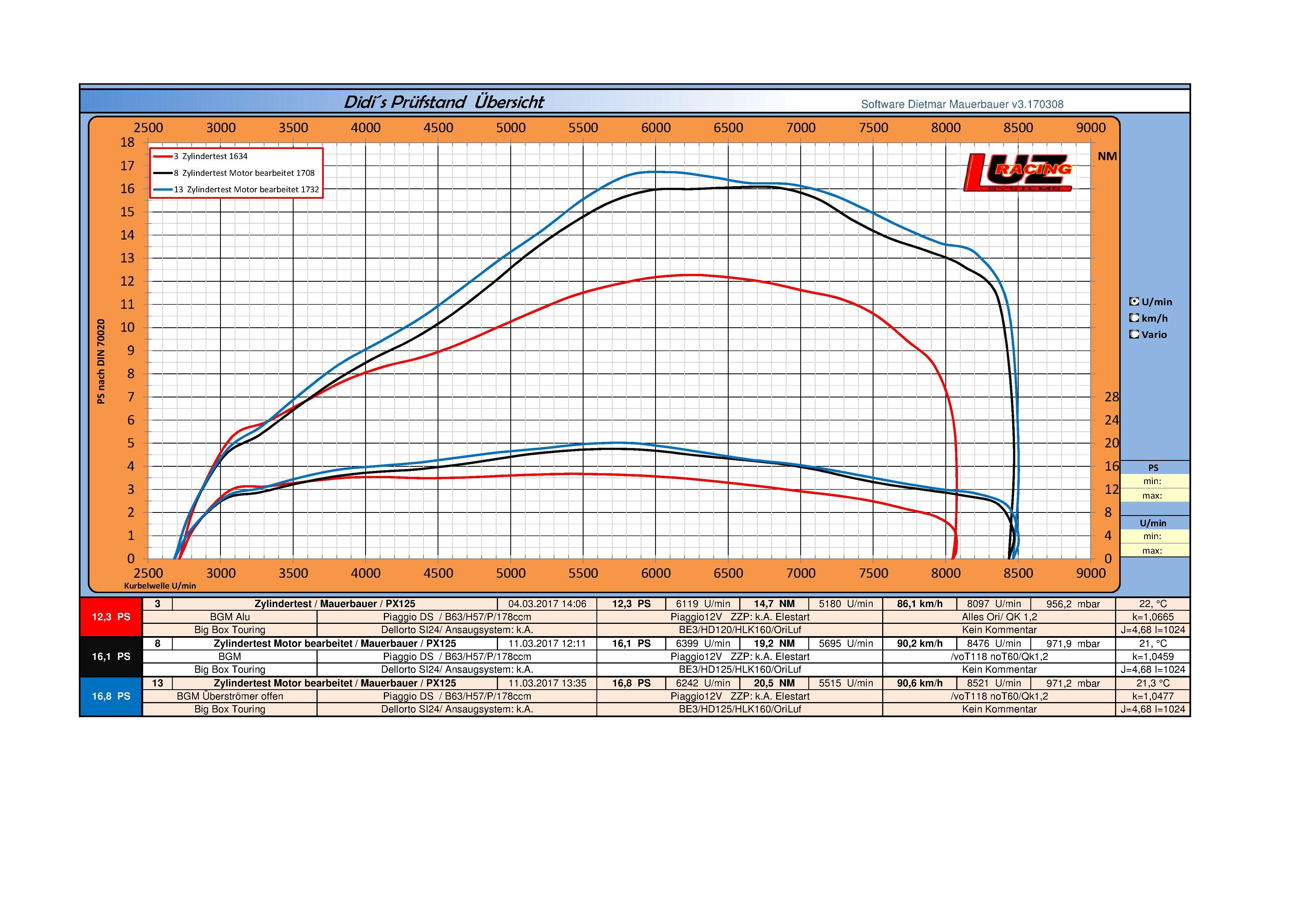 04 Zylindertest BGM Big Box Touring Ori vs Motor bearbeitet.jpg