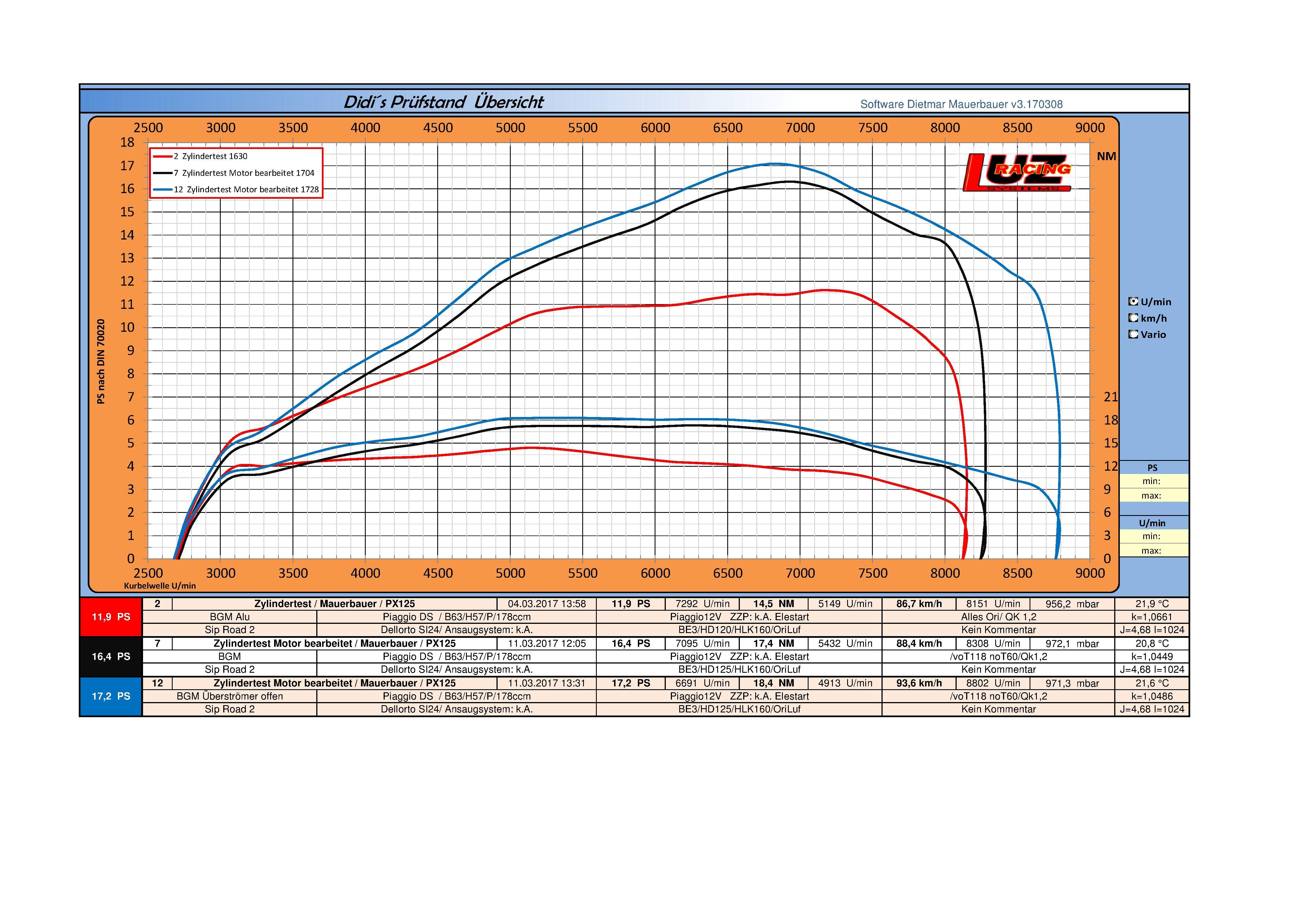Das große BGM 177 Topic - Seite 70 - Vespa PX, T5, Cosa etc. - GSF ...