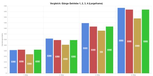 1512377052_2019-11-2216_25_07-Vergleich_Getriebe1234(Largeframe)-VespaGetriebe-Rechner.thumb.png.de09f64bae262b0f0b6f6c6b0999fa94.png