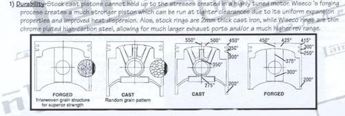 Kolbentemperatur_cast-vs-forged.thumb.jpg.f437dafe11ee05848729535bae8beb93.jpg